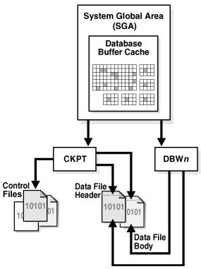 CKPT ou processo CheckPoint