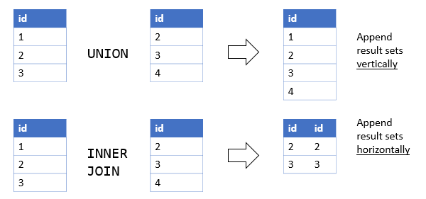 Oracle inner join demonstrated with practical examples.