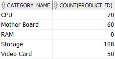 Oracle COUNT - with LEFT JOIN example