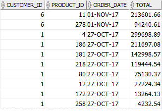 dates in oracle