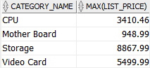 Oracle MAX - highest list price by category name