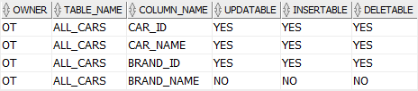 Oracle Updatable Join view