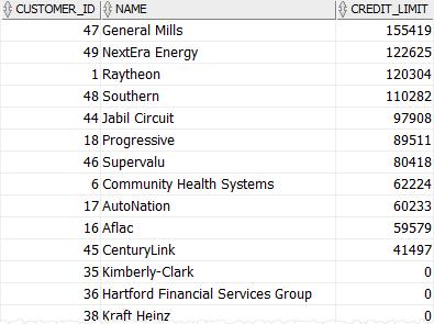 PL/SQL Cursor example