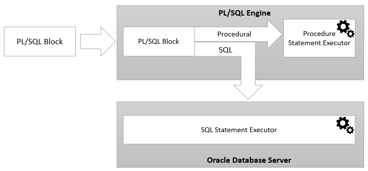 What is PL/SQL