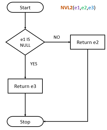 Oracle NVL2 Function By Practical Examples