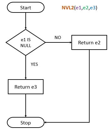 Oracle NVL2