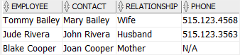 Oracle COALESCE function example