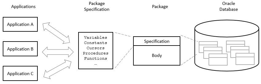 pl/sql package