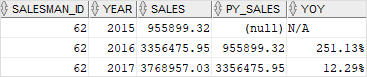 Oracle LAG Function YoY example