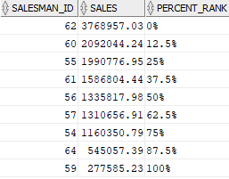 Oracle PERCENT_RANK Function Example