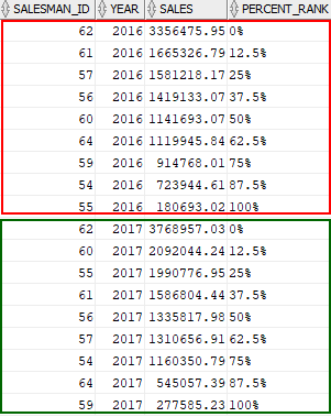 Oracle PERCENT_RANK over partition example