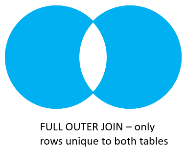 Oracle Joins - Full Outer Join with Where