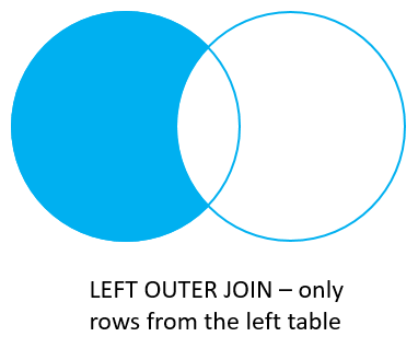 Oracle Joins - Left Join with Where