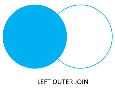 Oracle Joins - Left Join