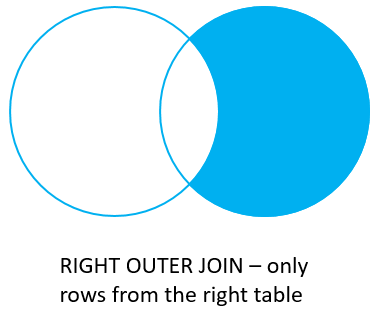 Oracle Joins - Right Join with Where
