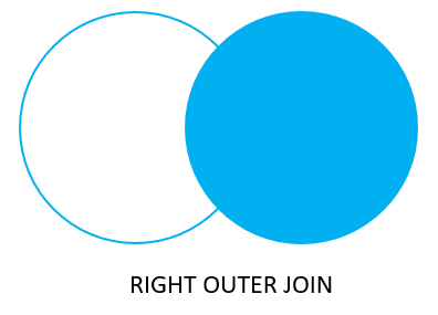 Oracle Joins - Right Join