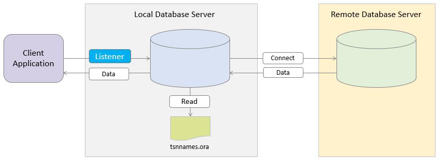 Oracle Create Database Link