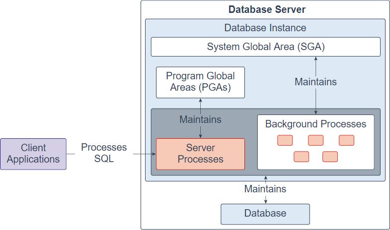 Arquitetura de banco de dados Oracle - instância de banco de dados