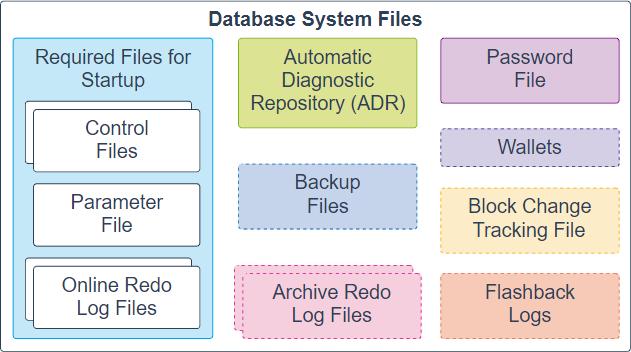 Banco de dados Oracle - arquivo de sistema de banco de dados