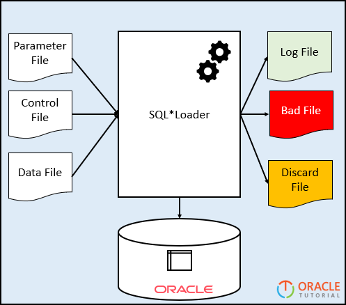 SQL*Loader - Step by Step Guide How to Load a Datafile Into a Table