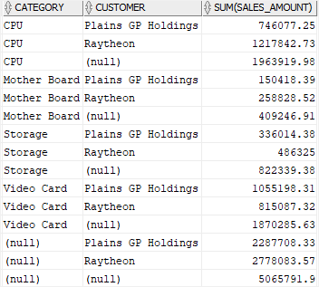oracle cube example output