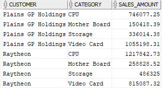 oracle grouping sets - customer and category