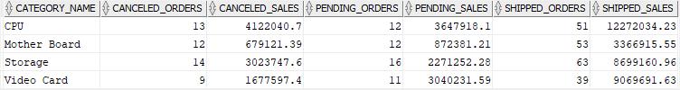 oracle pivot - pivoting multiple columns example 2