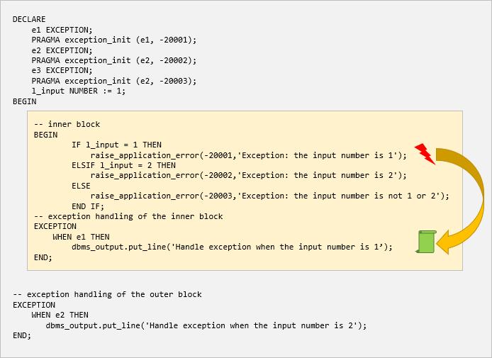 plsql exception propagation example 1