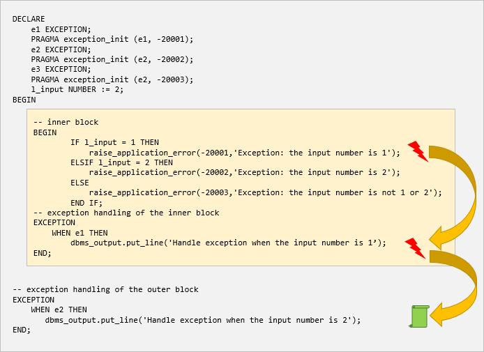 plsql exception propagation example 2