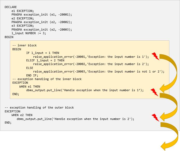 plsql exception propagation example 3